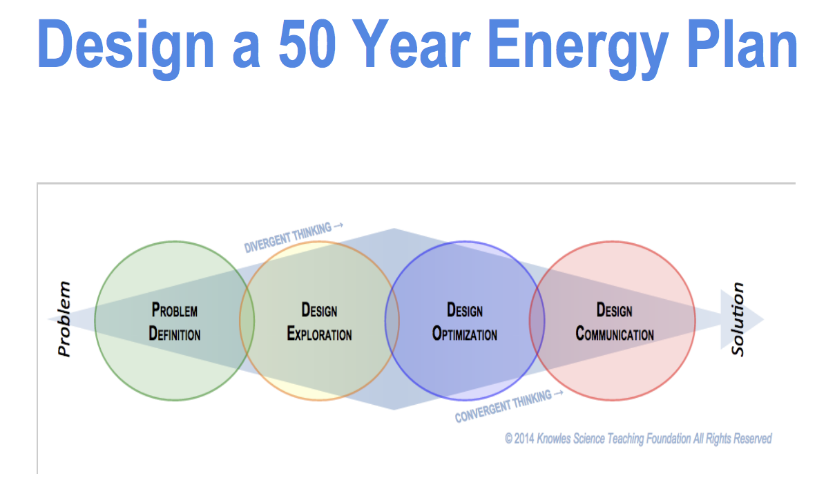 Design a 50 Year Energy Plan