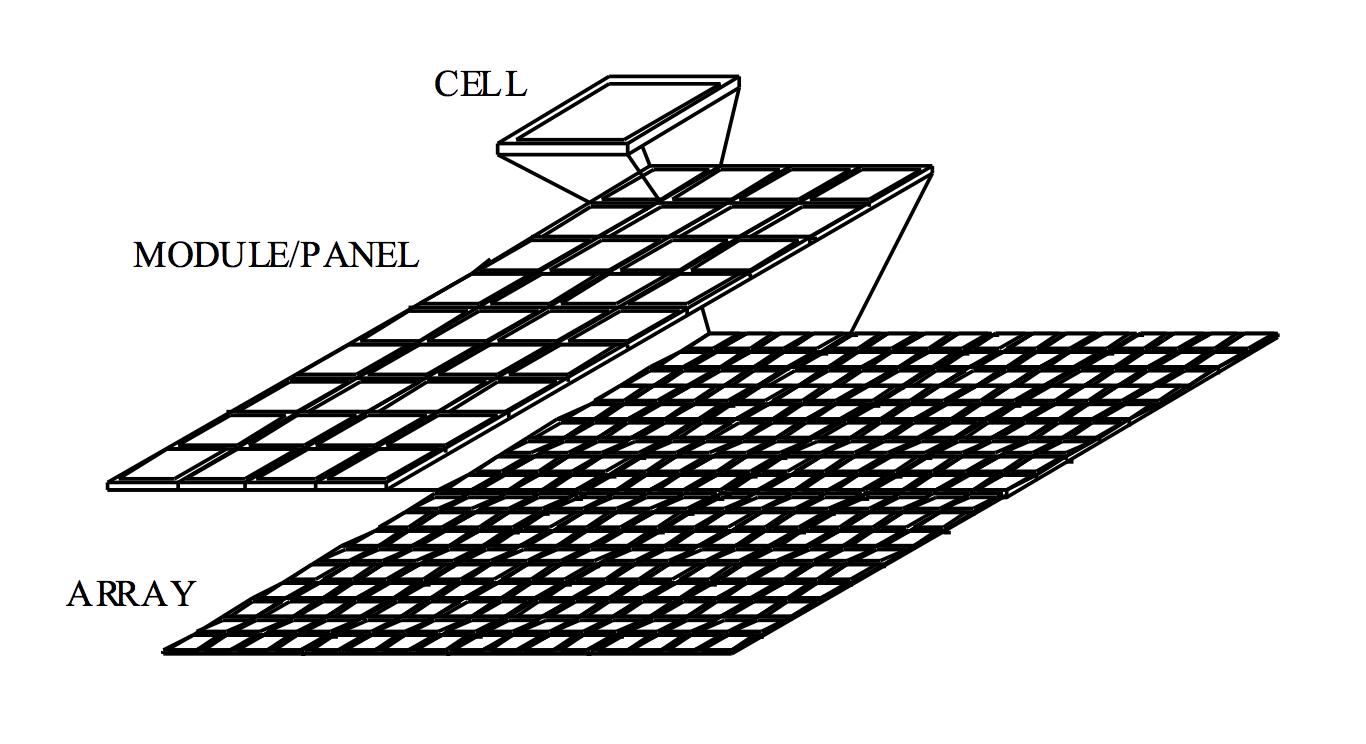 Constructing Solar Panels