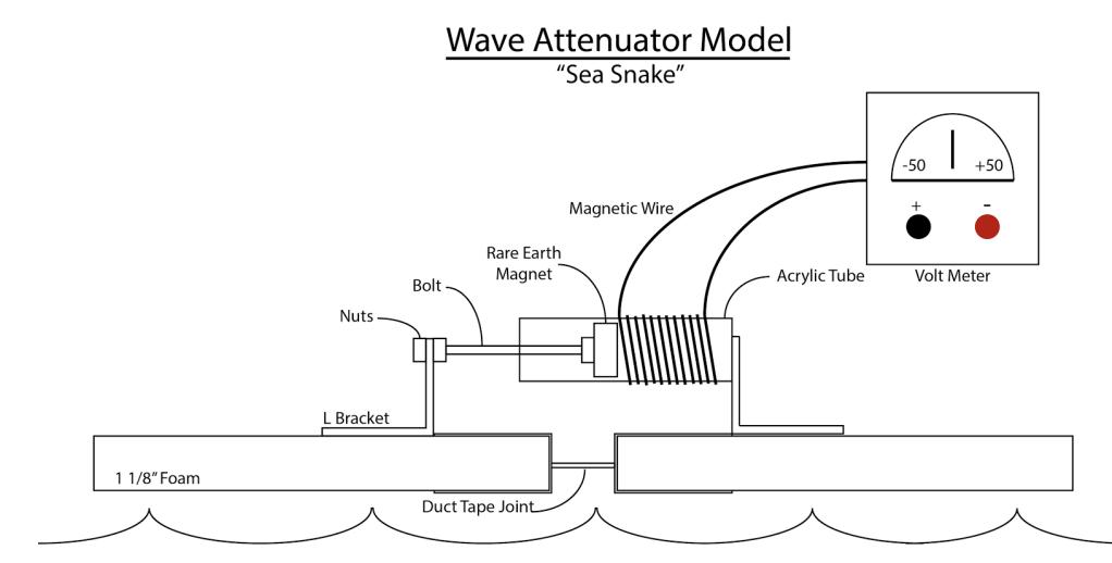 Wave Attenuator
