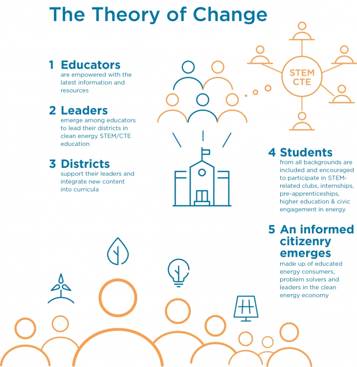 CE program Theory of Change 2018