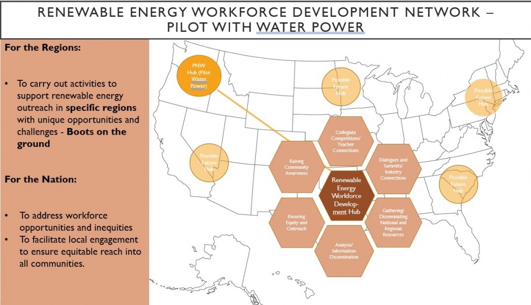 Image of the US with diagram of the clean energy talent development hub pilot and potential new hub locations shown.