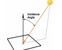 Sunlight Incident Angle
