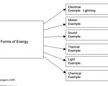 Reading Concept Map